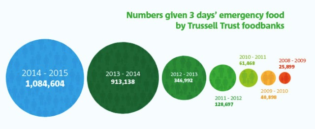 Source: Trussell Trust These are not all unique users, this is a measure of volume. For more information visit  http://www.trusselltrust.org/stats#our-stats-explained